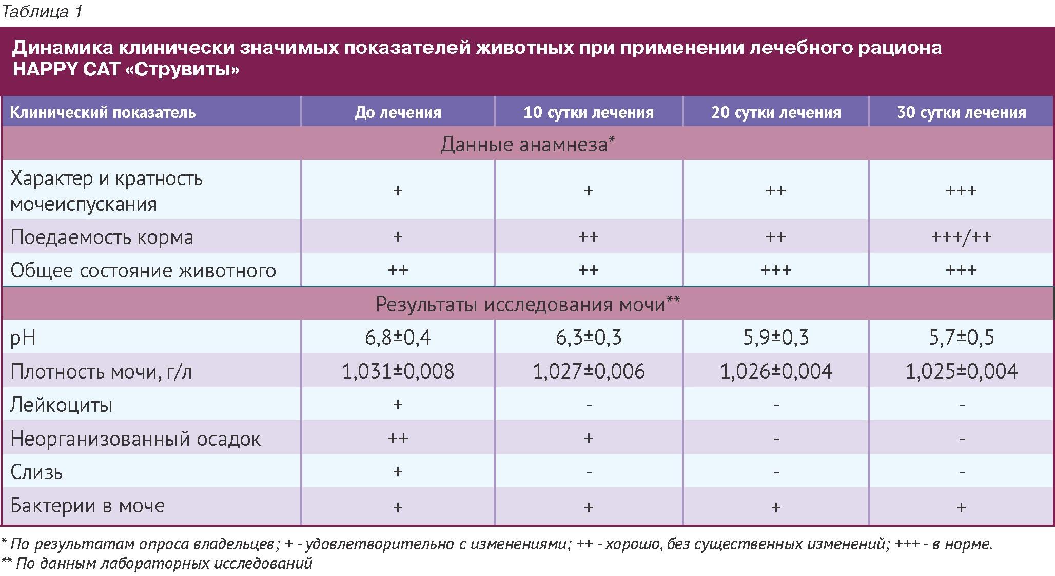 Диета Для Котов При Оксалатах.