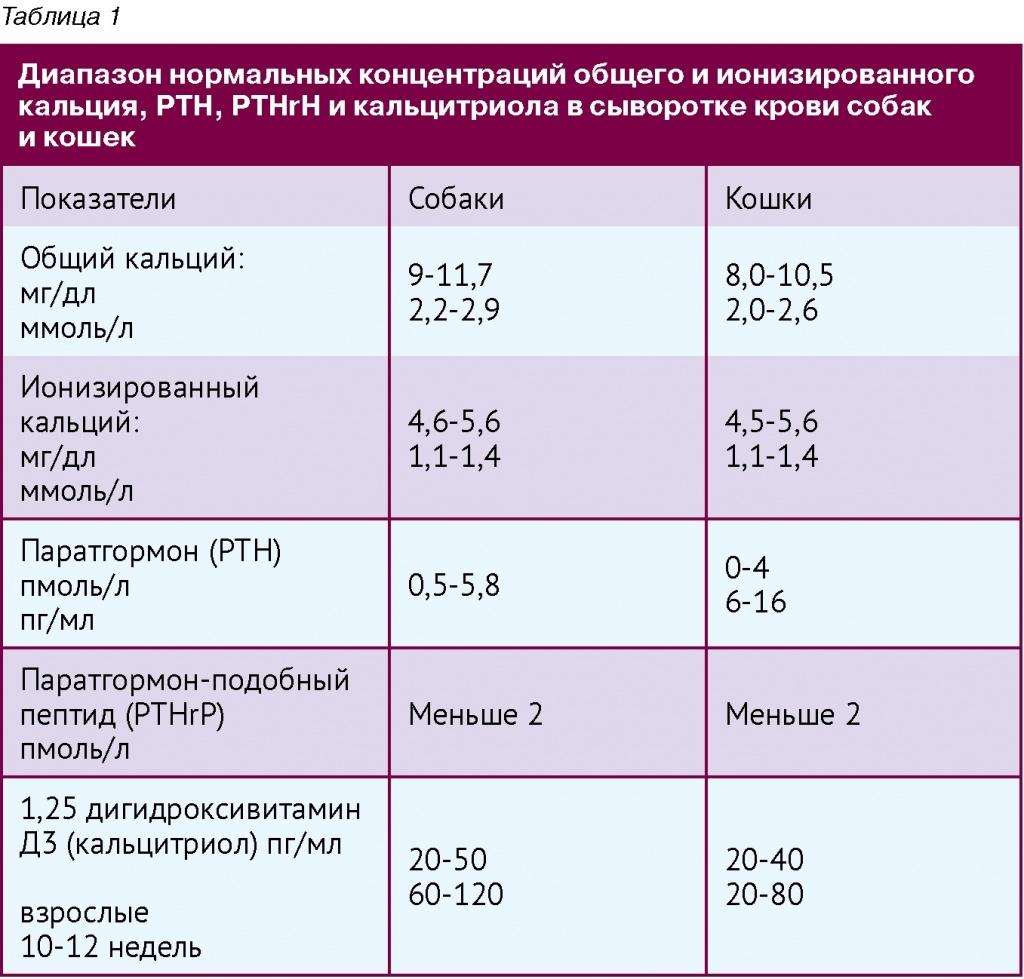 Анализ на кальций в крови анализ крови на фолиевую кислоту